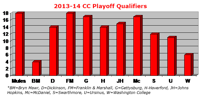 teams in postseason in 2013-14