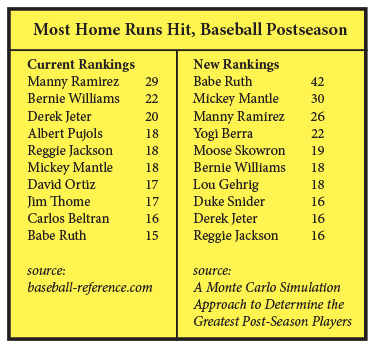 postseason baseball home runs